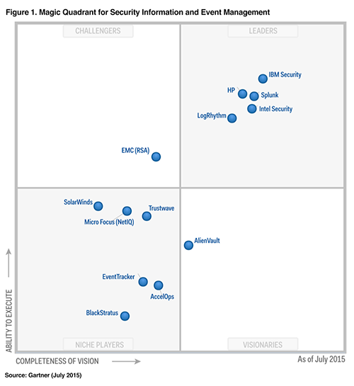 Gartner Magic Quadrant SIEM 2015